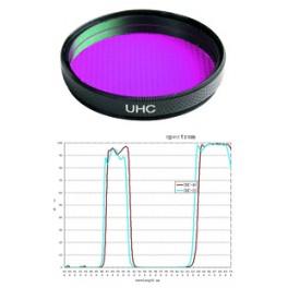 Filtro HQ UHC Tecnosky 50,8mm