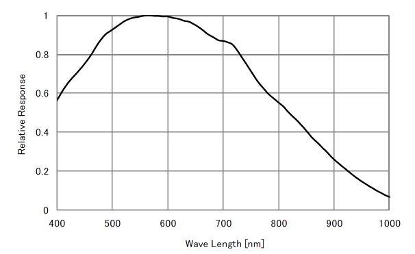 Lodestar X2 curva di efficienza relativa