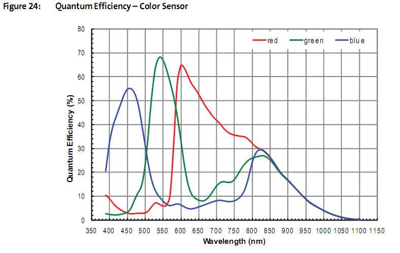 GP CAM Color camera planetaria e di autoguida