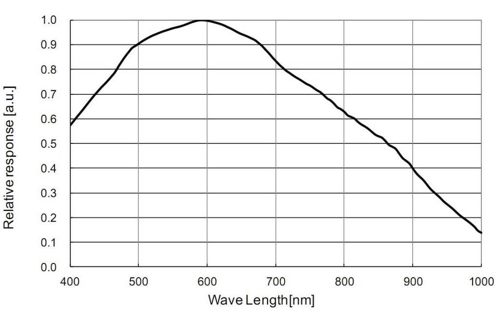 ZW Optical ASI290MM USB3.0 Camera Astronomica monocromatica - Sensore CMOS 2.13 MP - per riprese planetarie e autoguida