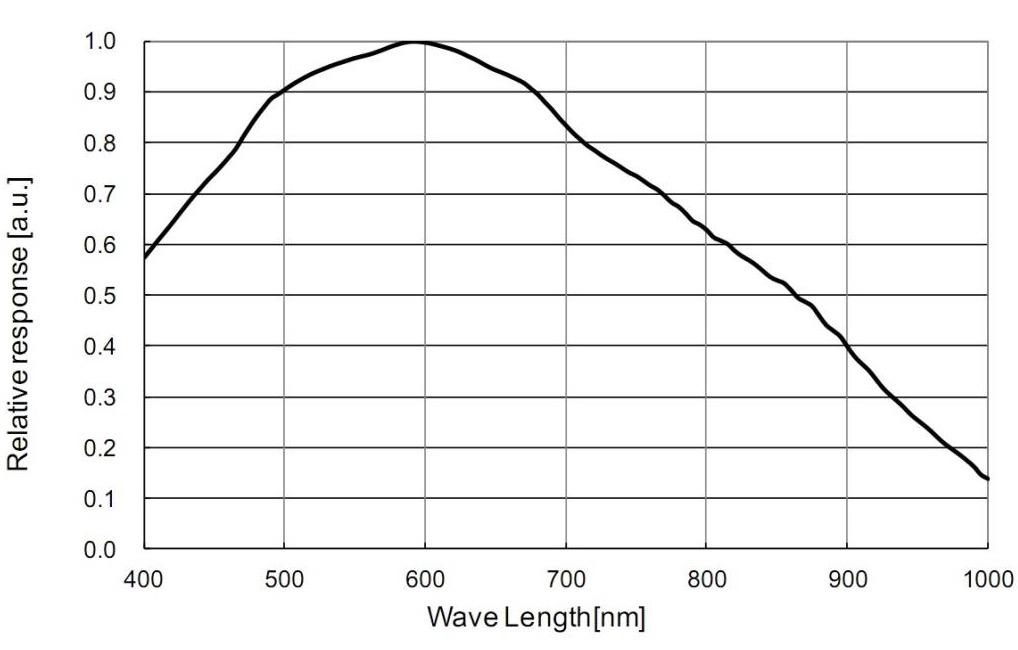 ZW Optical ASI290MMC USB3.0 Camera Astronomica monocromatica - Sensore CMOS 2.13 MP - per Deep Sky e fotografia