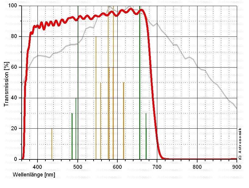 Filtro Astronomik ASL36Luminanza UV-IR Block, serie L per l'imaging LRGB da 36mm senza cella con anello di protezione
