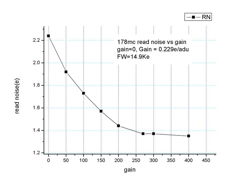 ZW Optical ASI 178 MC USB3.0 readout grafico di efficienza quantica