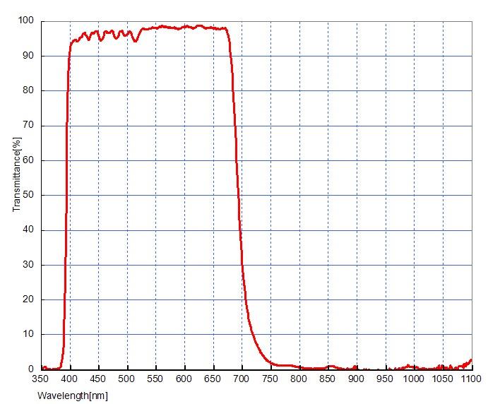 """Filtro UV/IR-cut (o filtro L), da 1¼"""" (31.8mm), con cella a basso profilo"""