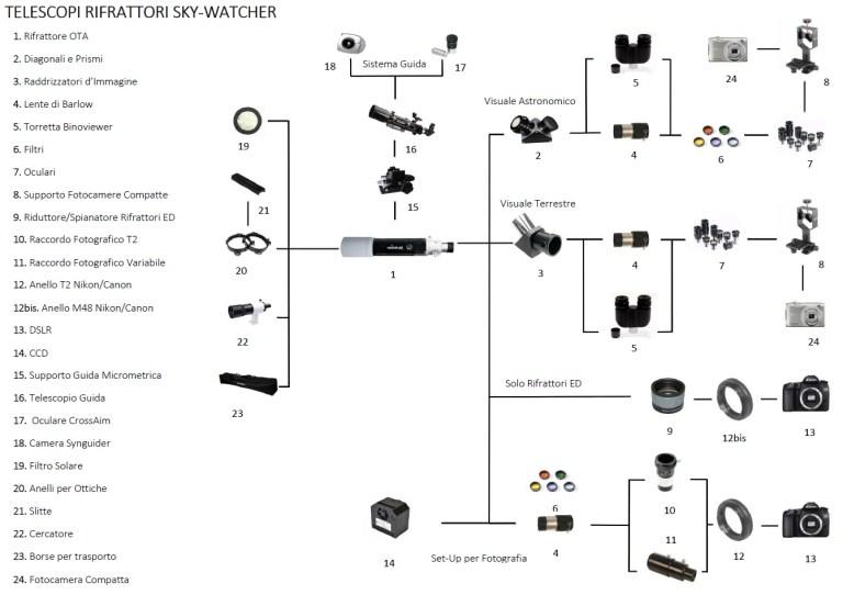 Tubo ottico Skywatcher Rifrattore Apocromatico ED Evostar 100/900con accessori