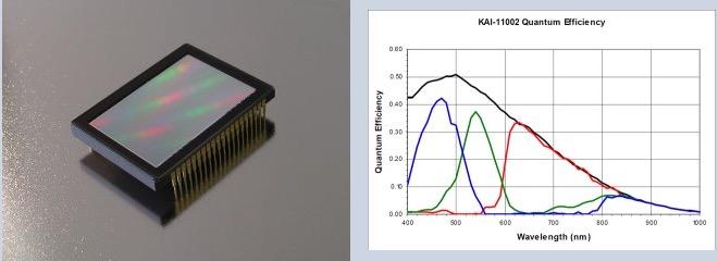 Moravian CCD G3-11000 a colori con sensore CCD KAI-11002di classe 1 da 11 Mpx (4032 x 2688)