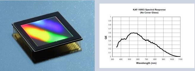 Camera Moravian CCD modello G4-16000 Monocromaticacon sensore CCD KAF-16803da 16 Mpx(4096 x 4096)