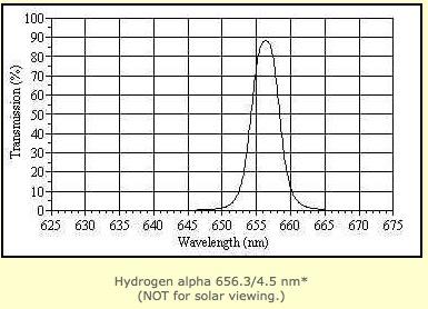 Filtro H-alpha 656.3 / 4.5nm , diametro 31.8mm con grafico certificato della curva di trasmissione -  usato, condizioni perfette