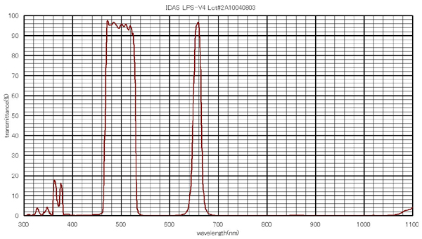 Hutec Idas LPS-V4 - filtro per la riduzione dell'IL in astrofotografia con supporto MFA per DSLR Canon
