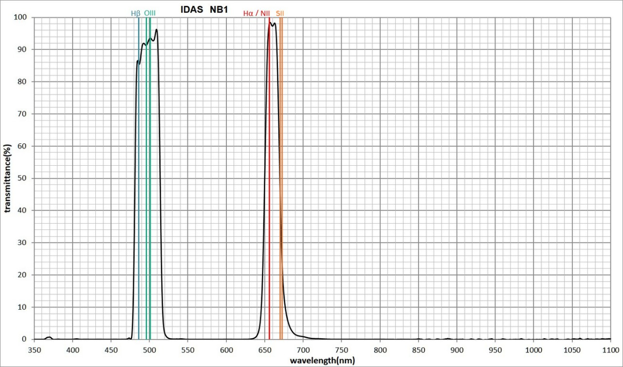 Filtro Hutech Idas Nebula Booster NB1 da 48mm