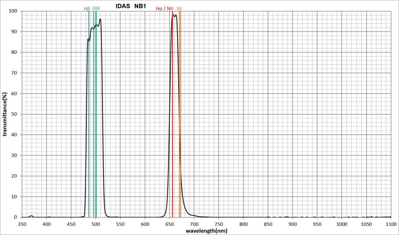 Filtro Hutech Idas Nebula Booster NB1 da 52mm