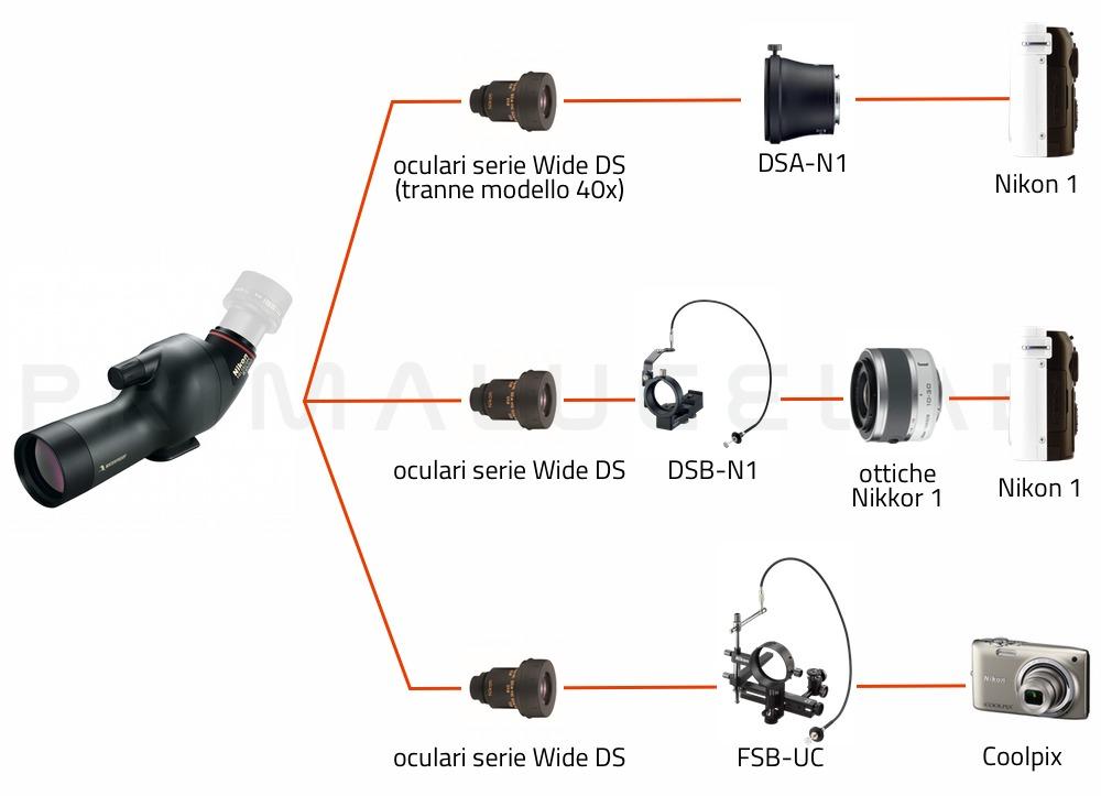 Nikon Spotting scope ED 50-A (corpo angolato)