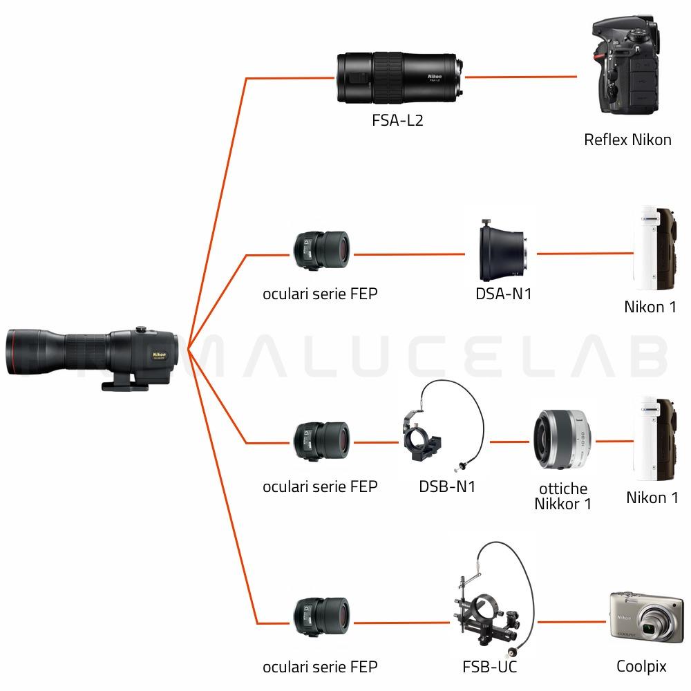 Nikon Spotting scope EDG 85 VR (corpo dritto)