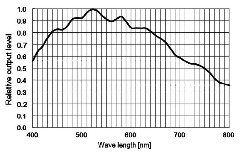 ZW Optical ZW Optical ASI 1600 MM USB3.0 readout grafico di efficienza quantica