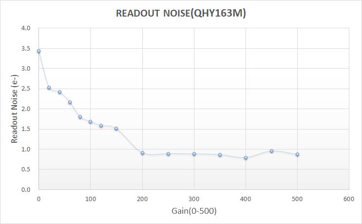 Camera raffreddata QHYCCD QHY 163 con sensore CMOS monocromatico