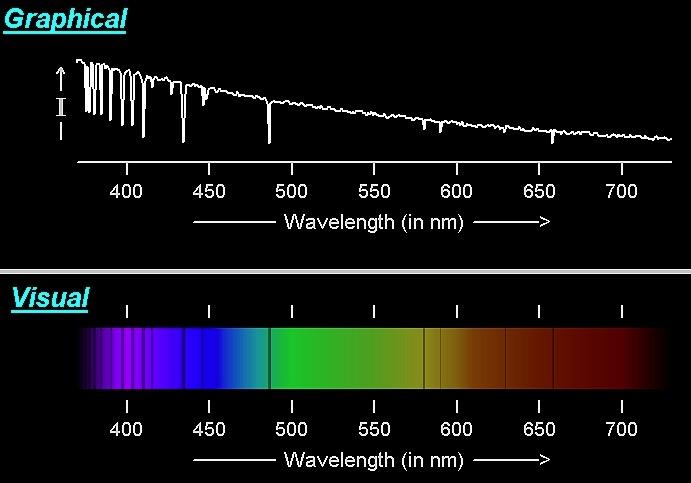 Star Analyzer filtro per spettroscopia,composto da un reticolo di diffrazione da 100 linee/mm
