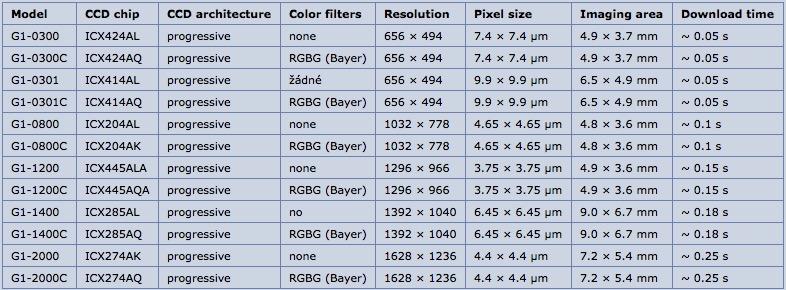 Camera Moravian G1-2000 a colori con sensore CCD Sony ICX274AQda 1628 × 1236 pixel