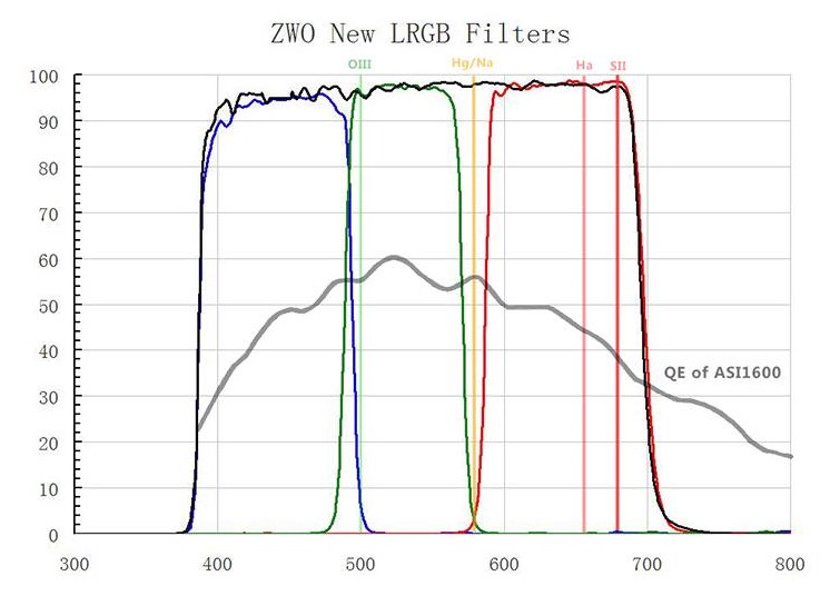 "ZWO CCD L-RGB Filter set - 4x 1.25"" Filter  [EN]"