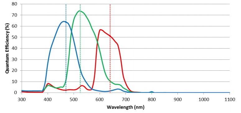 ZW Optical ASI 174 MCCUSB3.0 Camera Astronomica a colori - Sensore CMOS 2.3 MP - per Deep Sky e fotografia