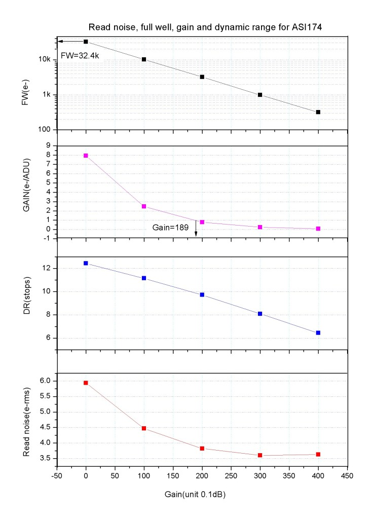 ZW Optical ASI 174 MCUSB3.0 S/W Camera Astronomica a colori - Sensore CMOS 2.3 MP - per riprese planetarie e autoguida