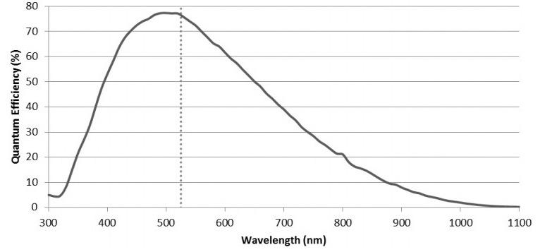 ZW Optical ASI 174 MMUSB3.0 Camera Astronomica Monocromatica - Sensore CMOS 2.3 MP