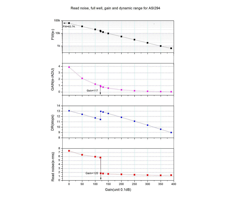 Grafico di rumore di lettura, guadagno di segnale e range dinamico della camera CMOS raffreddata ZWO ASI 294 PRO
