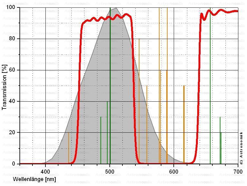 Filtro Astronomik CLS da 50,8mm montato in cella