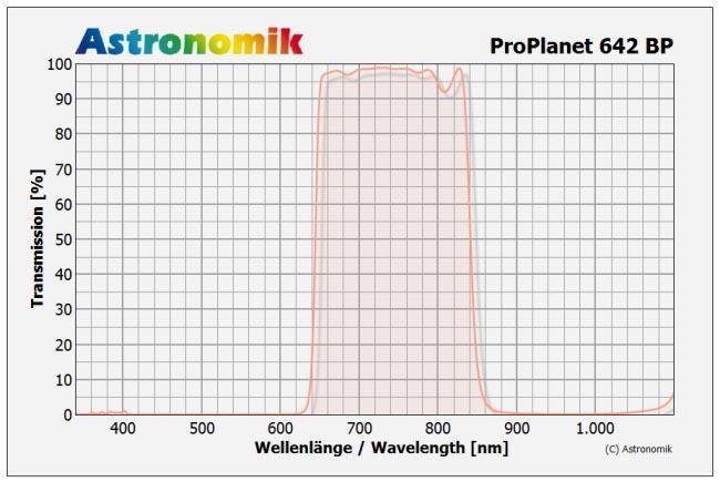 Astronomik Clip Filter per Canon Eos con sensore APS C,ProPlanet 642 IR Pass Filter