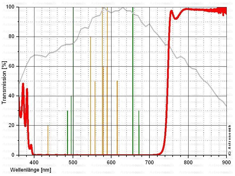 Astronomik Clip Filter per Sony Alpha, ProPlanet 742 IR Pass Filter, filtro planetario