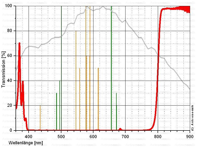 Astronomik Clip Filter per Canon Eos APS C, ProPlanet IR 807 Filter, filtro planetario