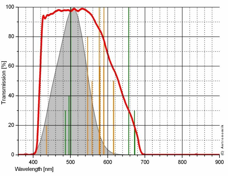 Astronomik OWB - Terrestrial Clip Filter for Canon EOS APS C sensor cameras [EN]