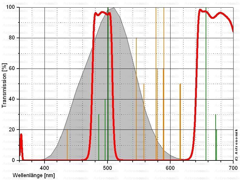 Astronomik ASUHC1 - UHC Filter 1.25 inch, mounted[EN]