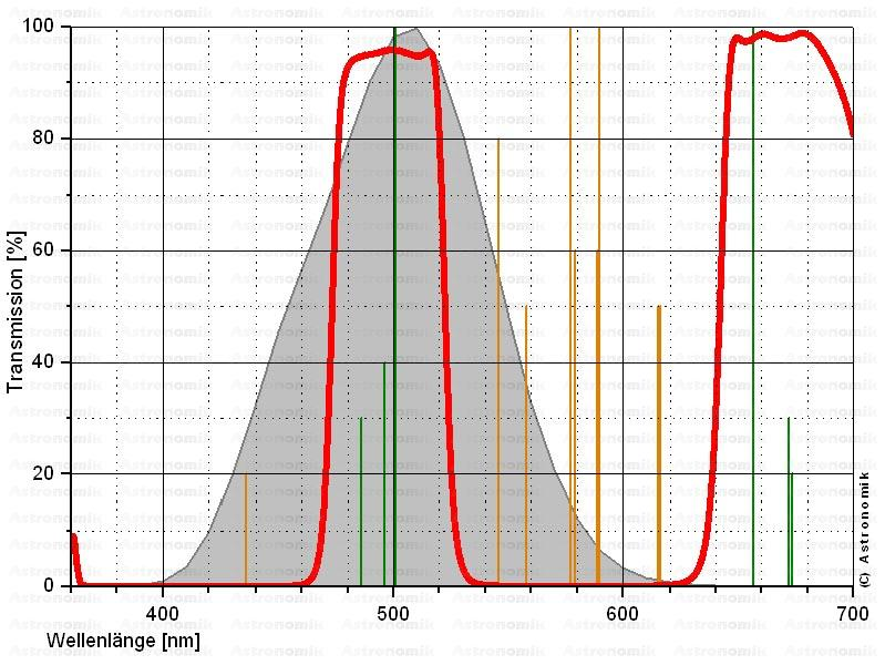 Astronomik ASUHCE2 - UHC-E Filter 2 inch, mounted[EN]