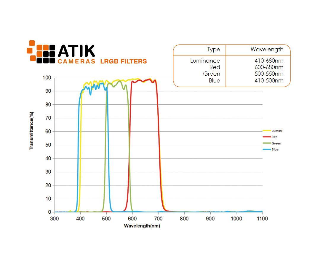 "Atik LRGB Filter Set 2"" for monochrome astro cameras [EN]"