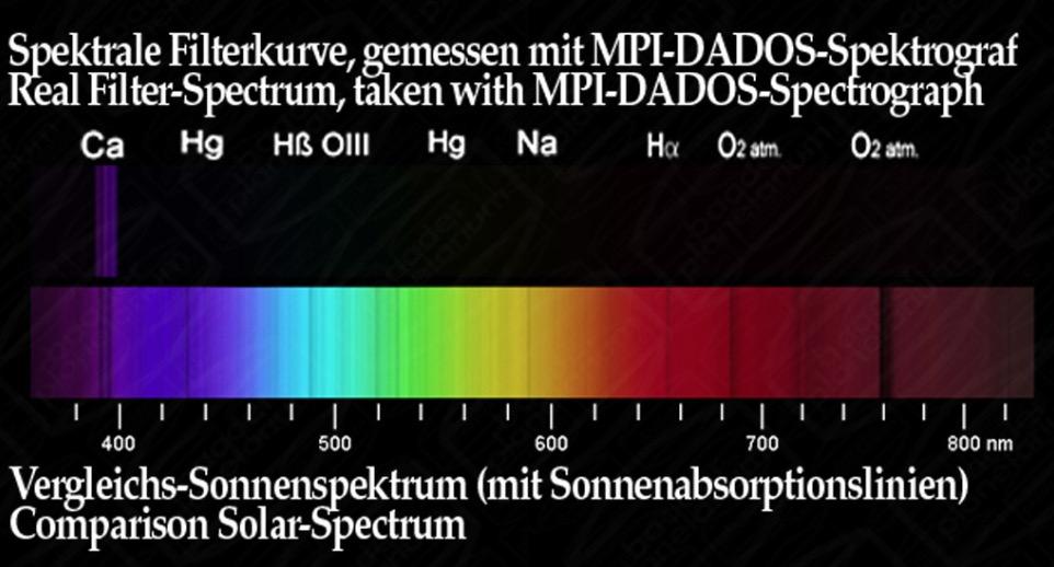 """Baader Filtro K-Line da 1¼"""" (31.8mm), per riprese solari in luce del calcio ionizzato. Incluso foglio AtroSolar fotografico (densità 3.8) da 200x290mm, indispensabile con questo filtro"""