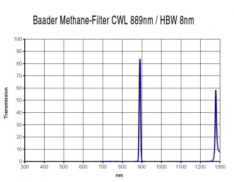 """Filtro Metano centrato a 889nm, con banda passante FWHM di 8nm, da 1¼"""" (31.8mm), ideale per riprese con camere planetarie"""