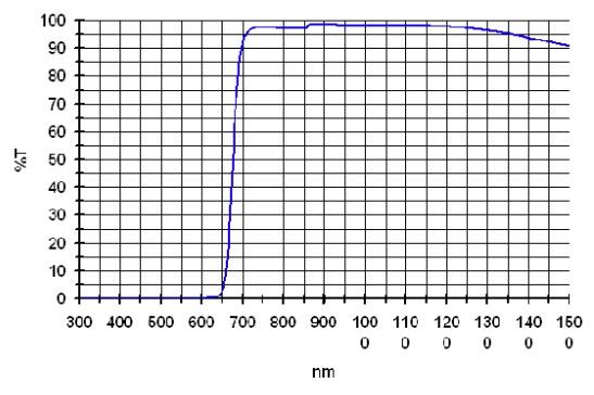 "Filtro IR-Pass da 1¼"" (31.8mm) da 685nm"