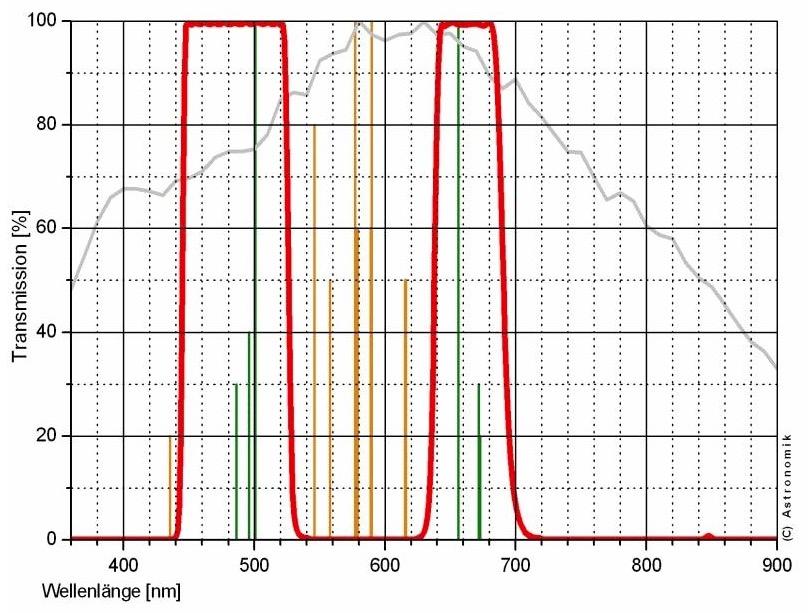 Filtro Astronomik ASCLSCCD31– CLS CCD - diametro 31mm non montato in cella con anello di protezione