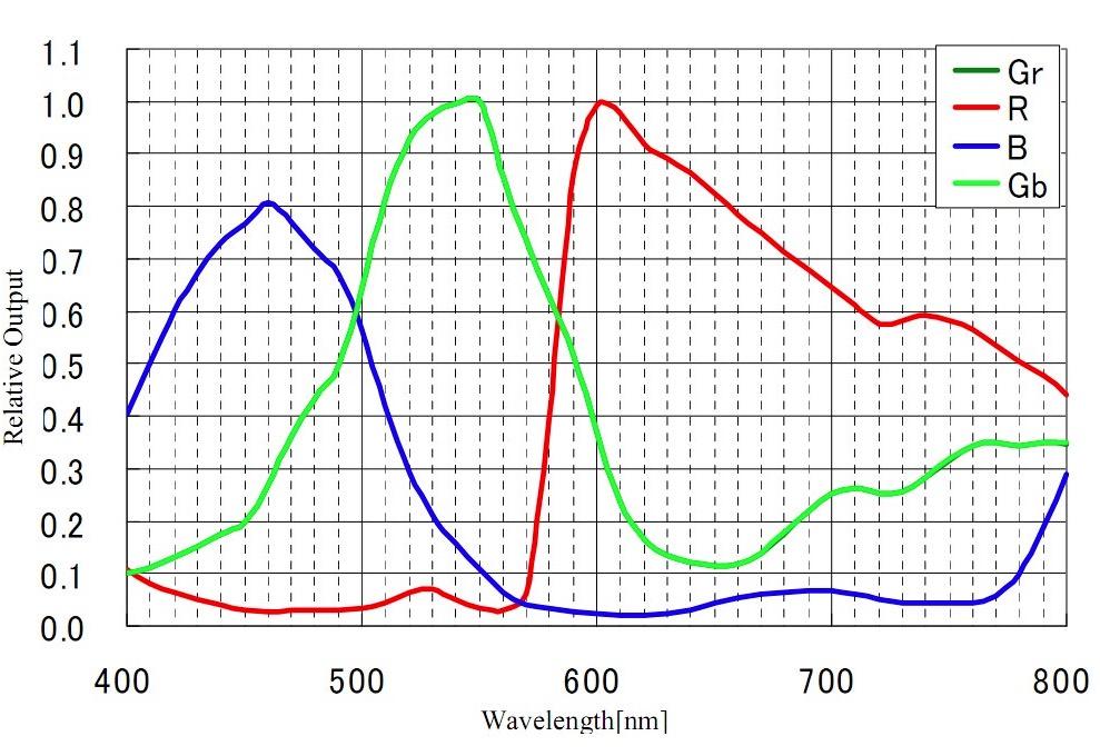 ZW Optical ZW Optical ASI 1600 MCC USB3.0 readout grafico di efficienza quantica