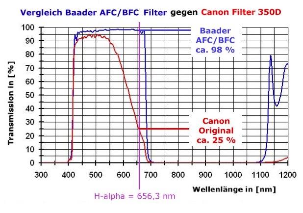 Filtro IR-cut sostitutivo ( Baader-ACF 2 ) per reflex Canon EOS 350D / 20D, con trasmissione spettrale migliorata