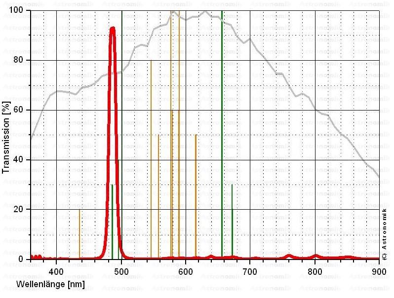 Filtro H-beta a banda stretta da 12nm, connessione filetto SC, per CCD, montato in cella