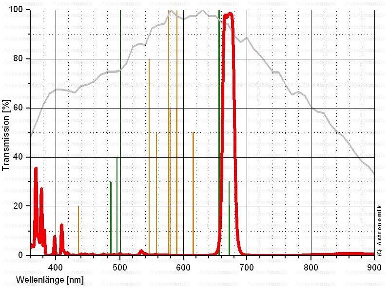 Filtro Astronomik ASSUCCD50Sda 12nm – per CCD Sulfur II (SII) - diametro 50x50mm non montato in cella
