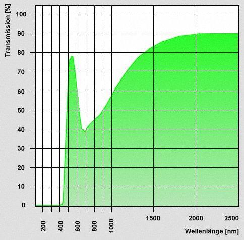 """Set di Filtri LRGB da 1¼"""" (31.8mm) per principianti. Per riprese CCD ed osservazioni visuali"""
