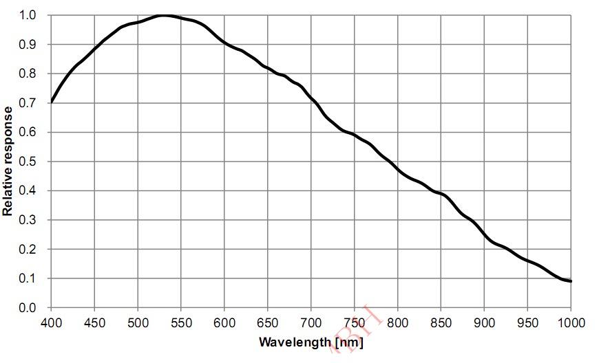 ZW Optical ASI 178 MM USB3.0 readout grafico di efficienza quantica