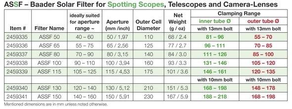 Filtro solare Baader ASSF per cannocchiali terrestri e teleobiettivi fotografici - diametro 65mm