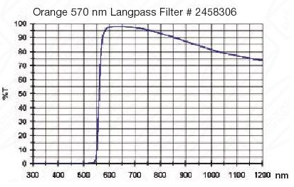 """Filtro Arancio visuale da 2"""" (50.8mm). Banda passante a partire da 570nm"""