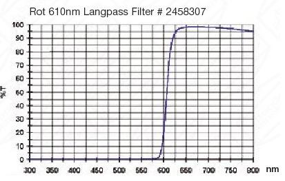 """Filtro Rosso visuale da 1¼"""" (31.8mm). Banda passante a partire da 610nm"""