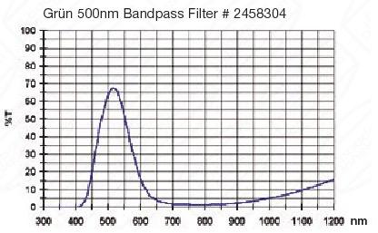 "Filtro Verde visuale da 2"" (50.8mm). Passabanda da 500nm"