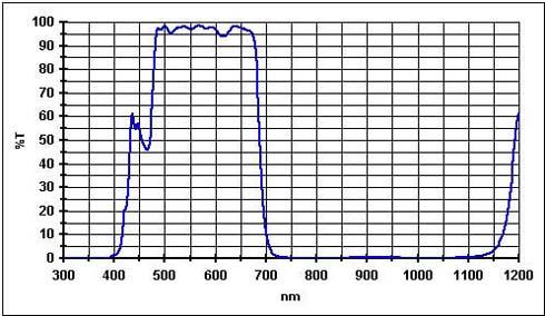 """Filtro Fringe Killer da 2"""" (50.8mm) con trattamento Phantom Coating Group. Ideale per ridurre il cromatismo dei rifrattori acromatici"""