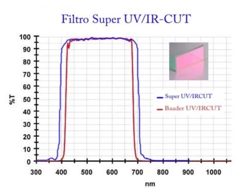 Modifica filtro originale nelle reflex digitali Canon Full Frame